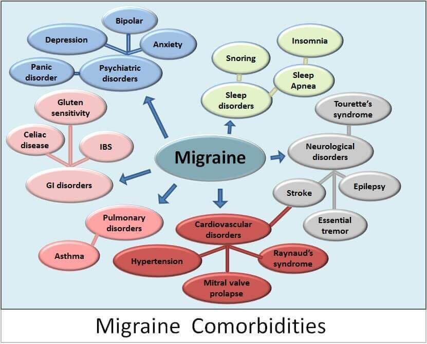 Migraine_Comorbidities